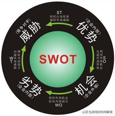 用SWOT分析法辅助做个人职业目标