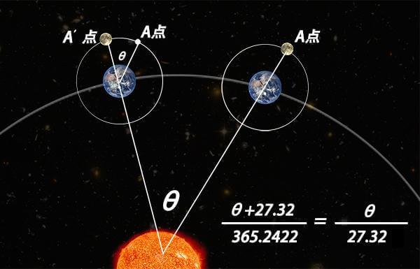为何2262年有2个春节?科学分析告诉你,闰年闰月是如何确定的!