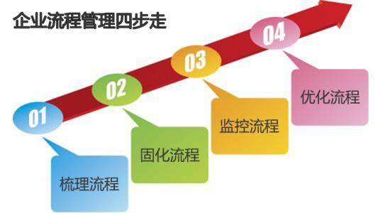 流程是什么?企业流程管理的本质