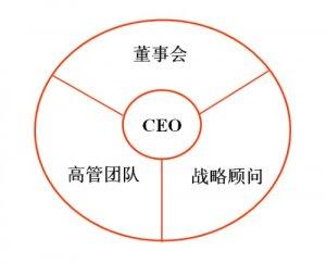 CEO是什么意思