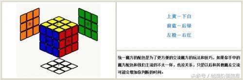 魔方教程一步一步图解,魔方教程公式口诀,三阶魔方公式图解