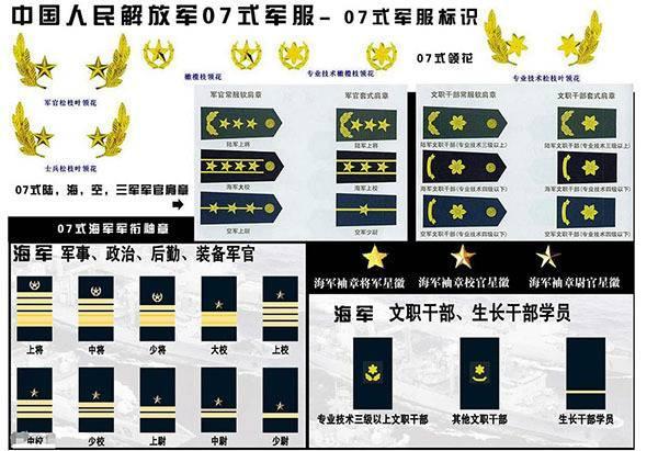 军衔的等级排名从小到大 军衔等级肩章排列图片