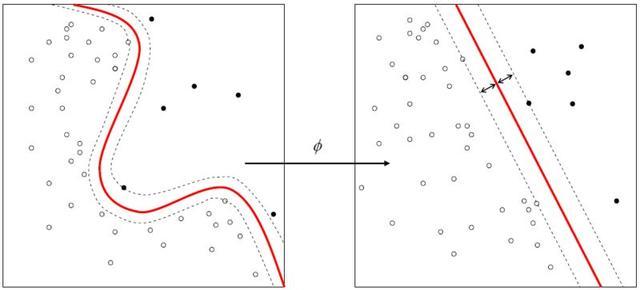 SVM分类器:机器学习就这么简单!