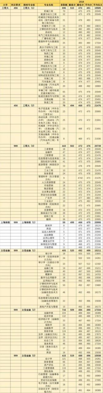 上海12所原二本大学专业录取分数线汇总(2017-2018年