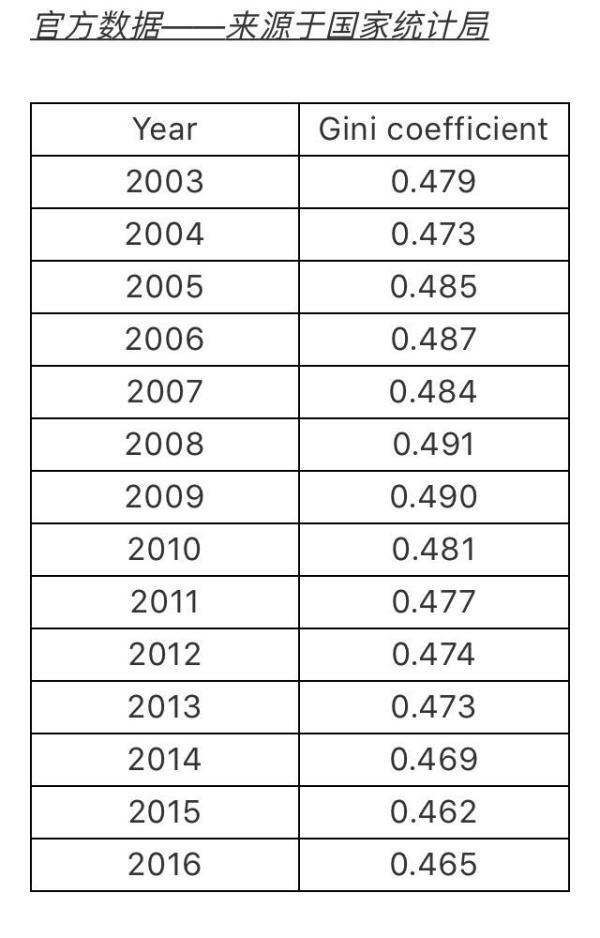 我国的基尼系数是多少?一文看懂我国贫富分化是怎么的