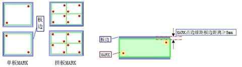 Mark点是什么意思?Mark点的分类和作用