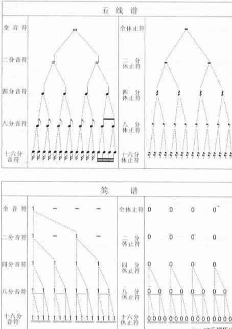 五线谱入门教程图解,五线谱入门图解
