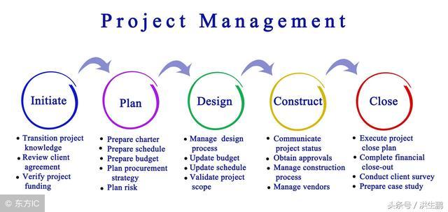 做好项目需求分析,才是项目管理的重中之重