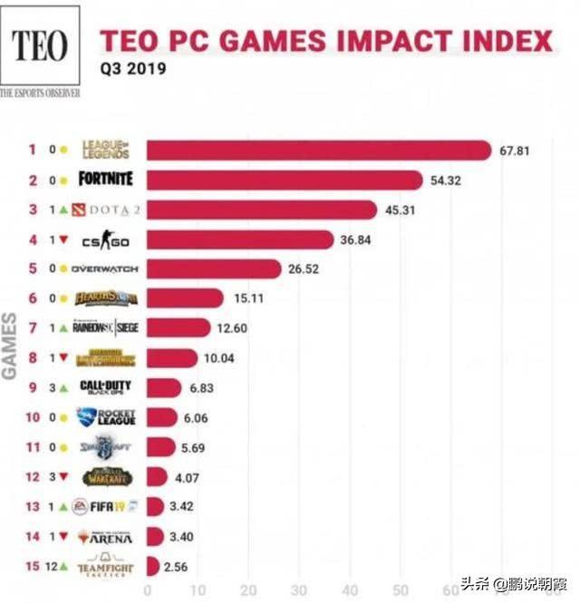 最新网络游戏排行榜,玩过很多游戏,感觉这游戏才是最公平的