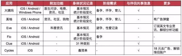 月经APP软件排名第一(生理期APP软件功能对比)