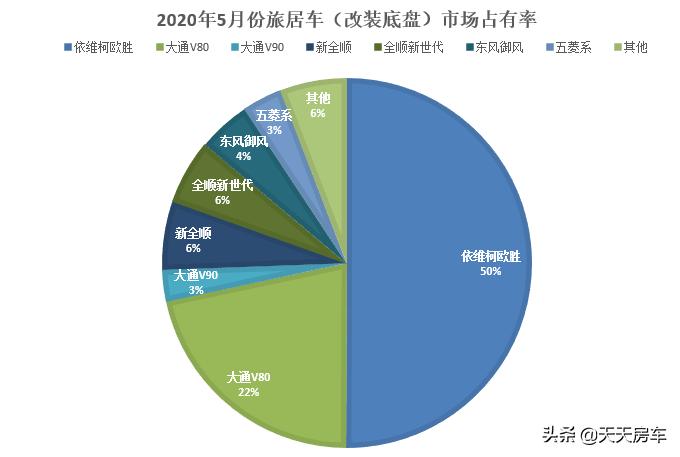 「市场」2020年5月国内旅居车市场销量与趋势分析