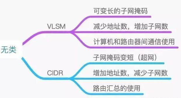 网络IP地址知识整理大全